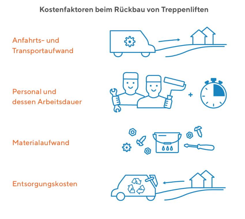 Treppenlift Rückbau Kostenfaktoren