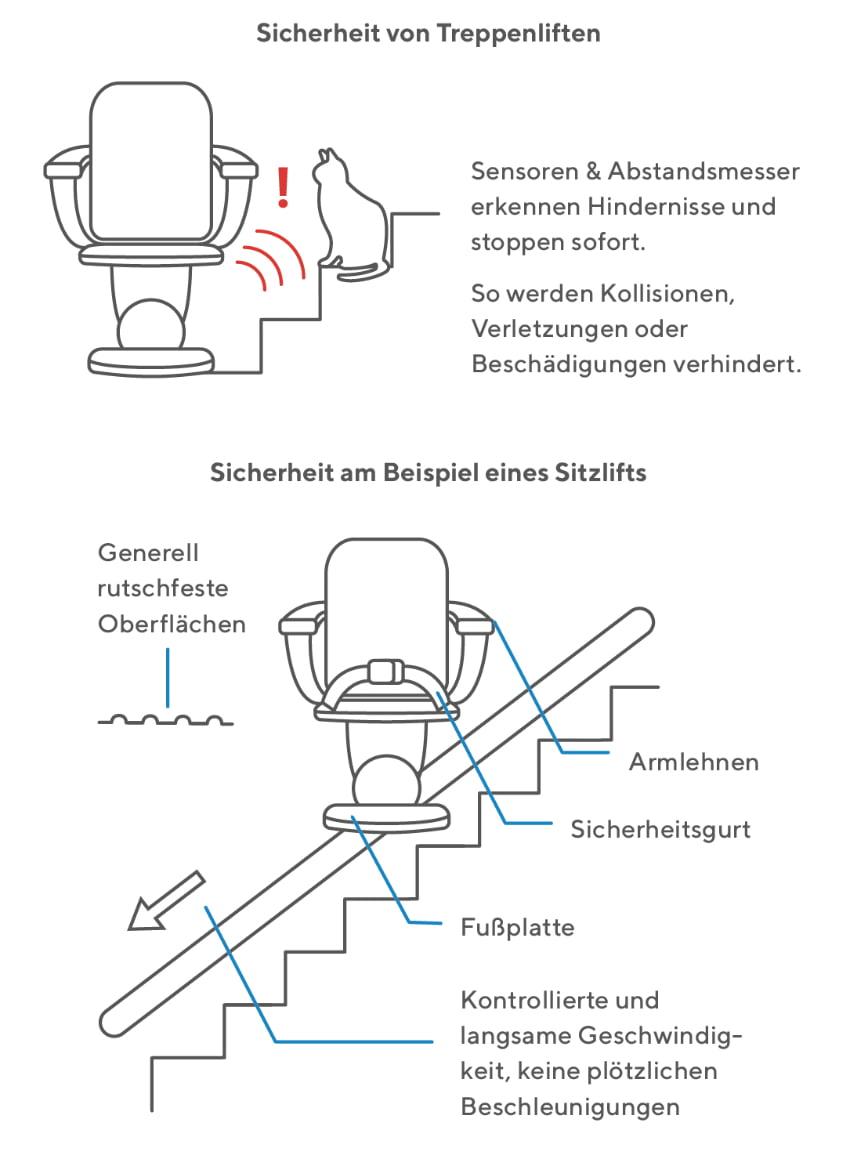 Sicherheit von Treppenliften