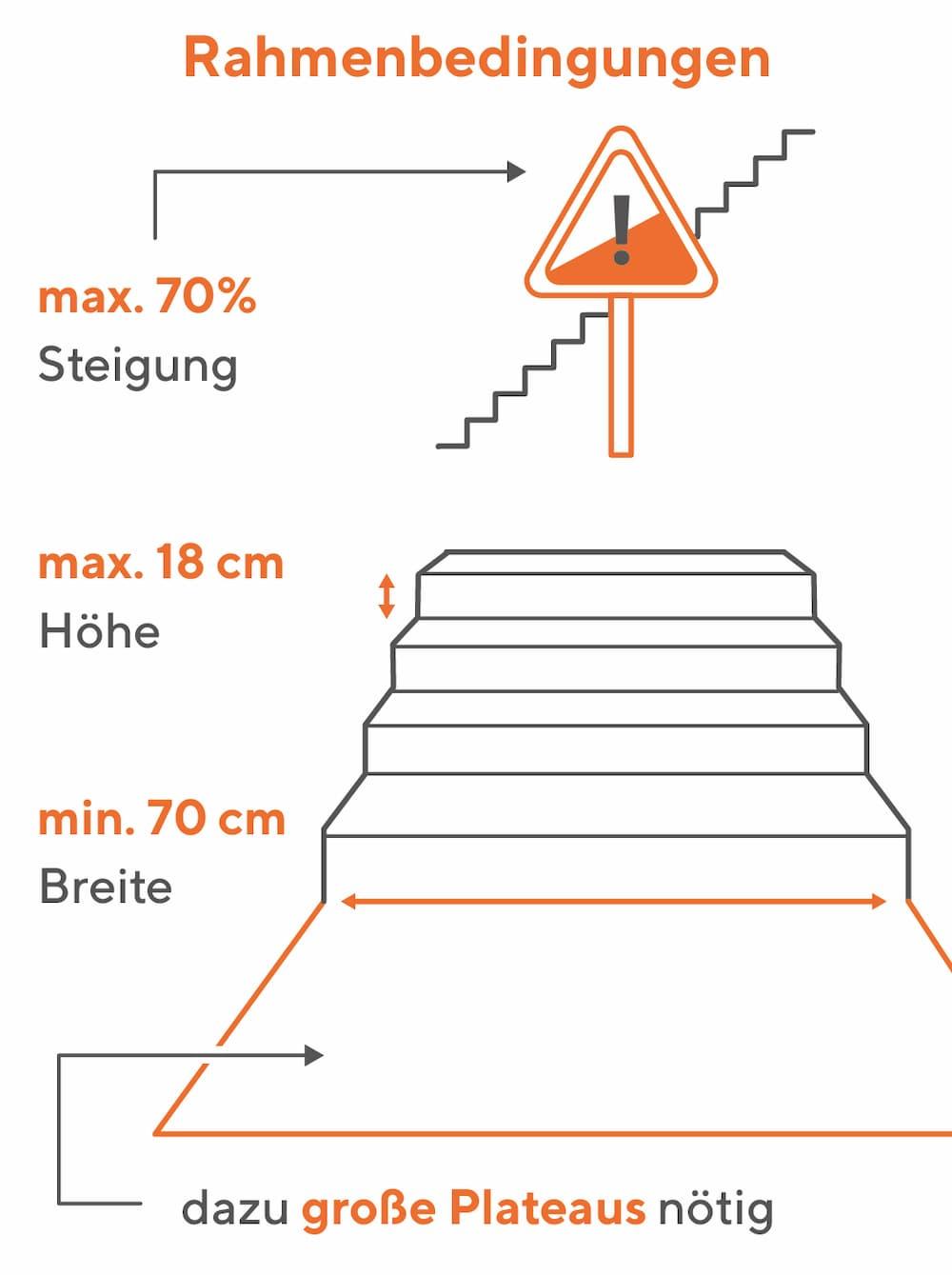 Treppenraupe: Folgende Rahmenbedingungen müssen erfüllt sein
