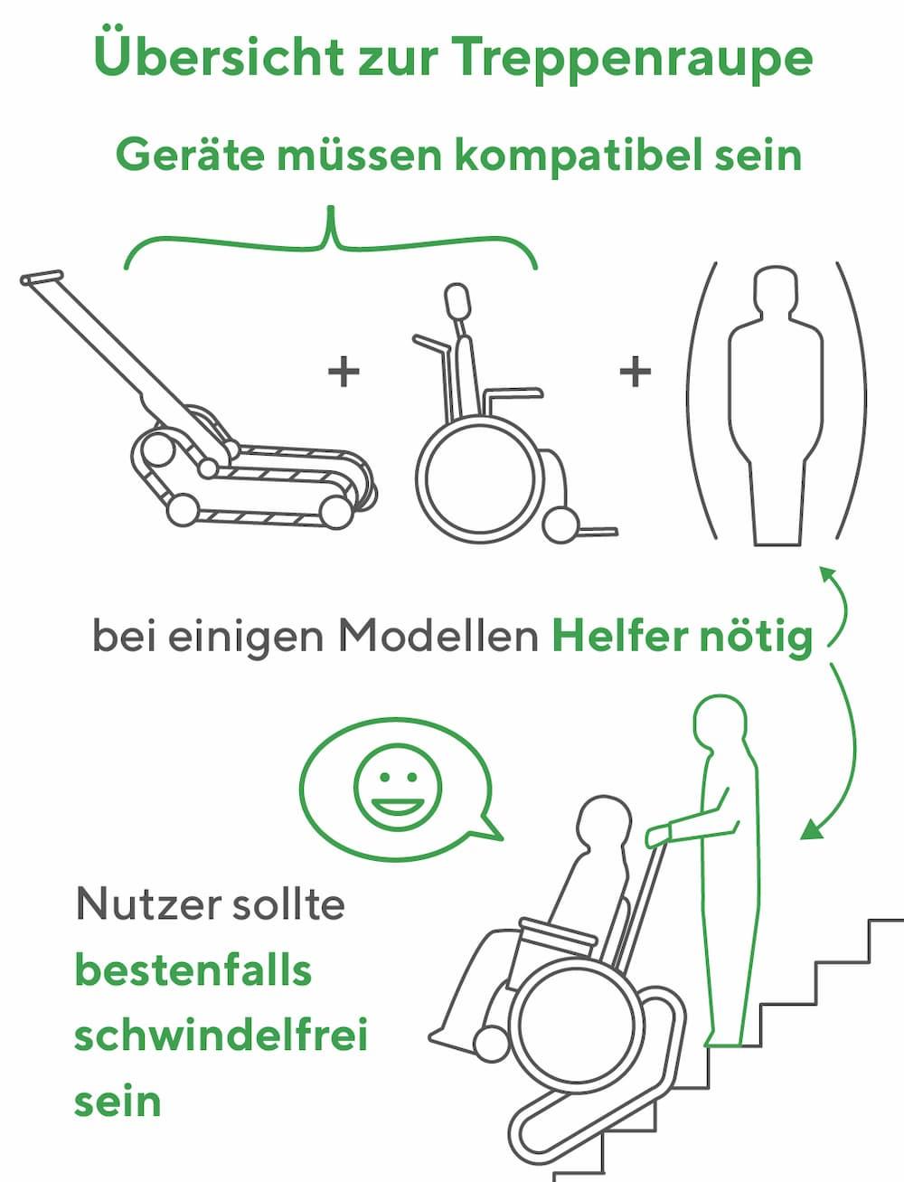 Treppenraupe: Eigenschaften und Bedienung
