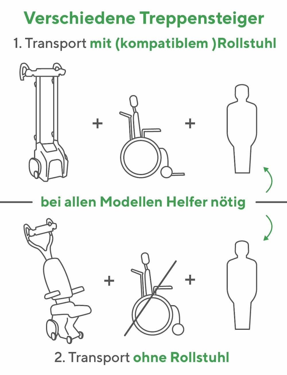 Treppensteiger: Übersicht und Modelle