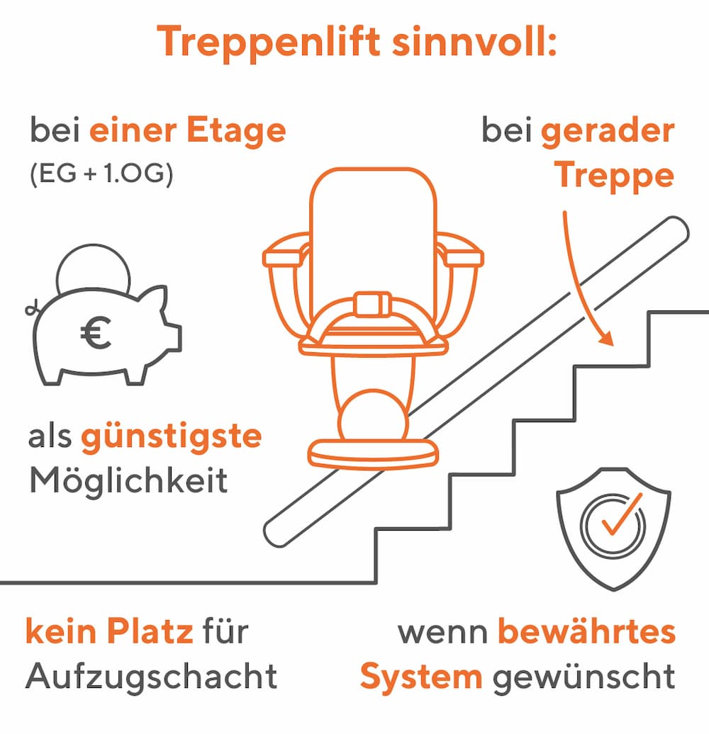 Vergleich Homelift - Treppenlift: Ein Treppenlift ist sinnvoll, falls..