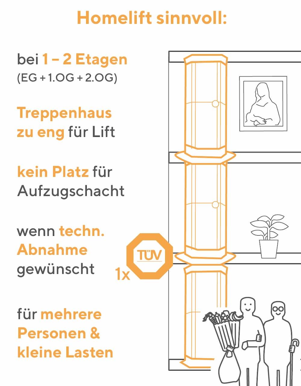 Vergleich Homelift - Treppenlift: Ein Homelift ist sinnvoll, falls..