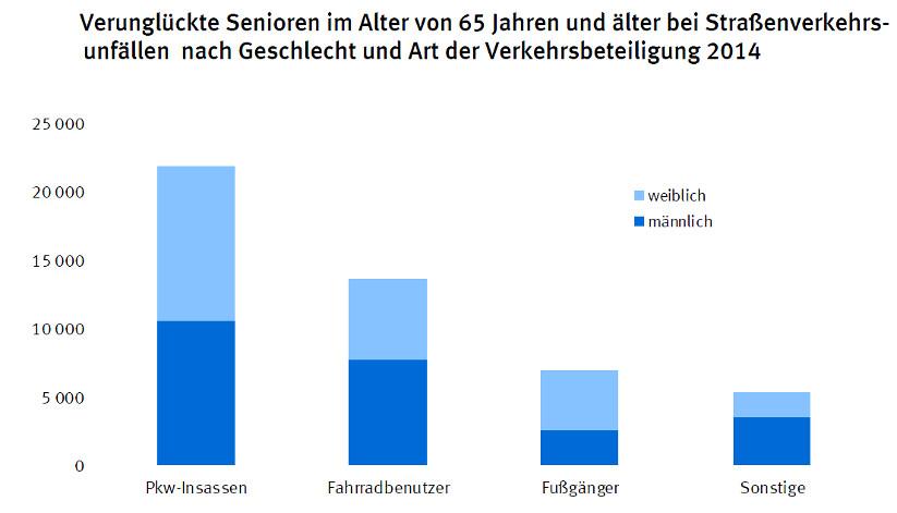 Verunglückte Senioren nach Alter und Verkehrstmittel   © Statistisches Bundesamt